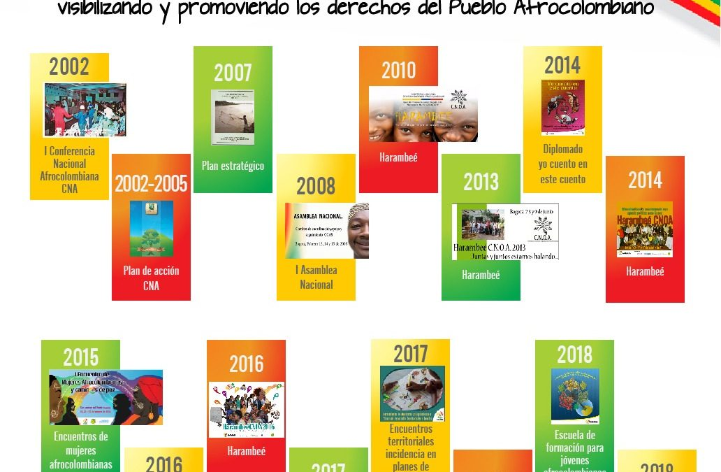 De la CNA a CNOA, 16 años visibilizando y promoviendo los derechos del pueblo afrocolombiano