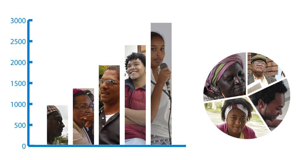 Visibilidad estadística del pueblo afrocolombiano