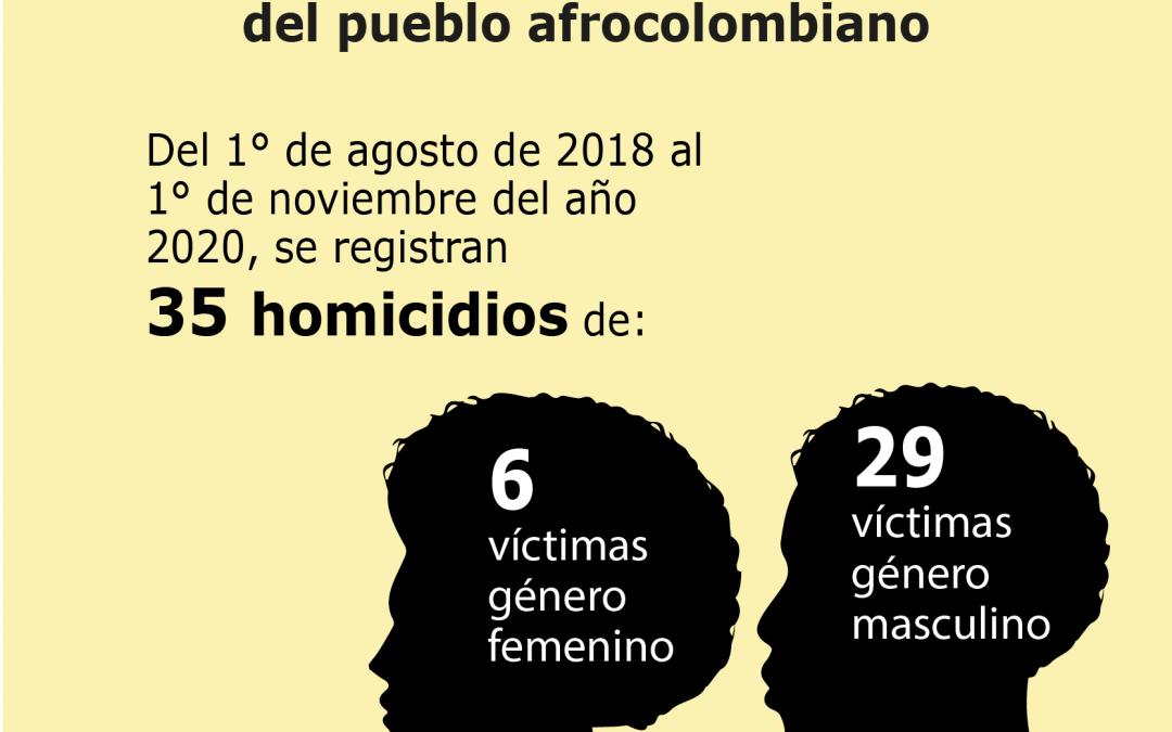 Boletín sobre la situación de las personas defensoras, líderes y lideresas del pueblo afrocolombiano. 1° de agosto de 2018 a 1° de noviembre de 2020
